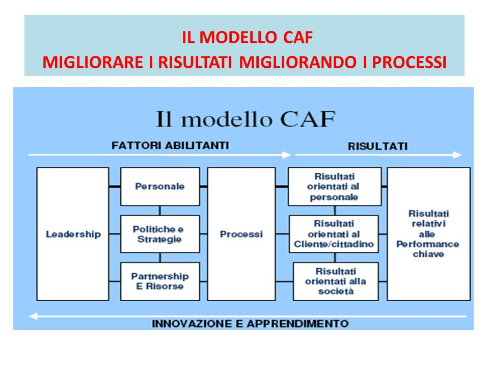 IL MODELLO CAF MIGLIORARE I RISULTATI MIGLIORANDO I PROCESSI