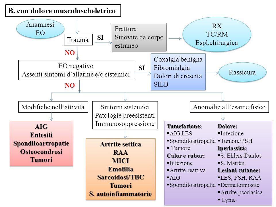 B. con dolore muscoloscheletrico
