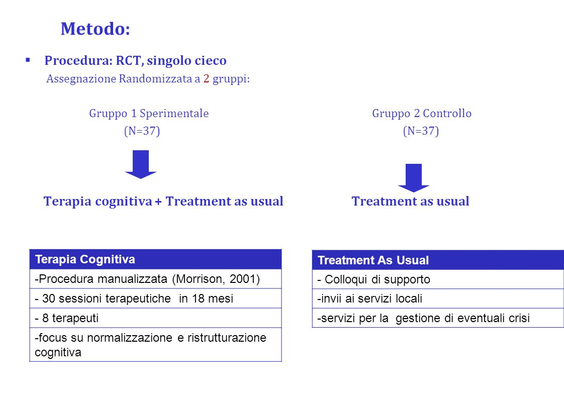 Metodo: Procedura: RCT, singolo cieco