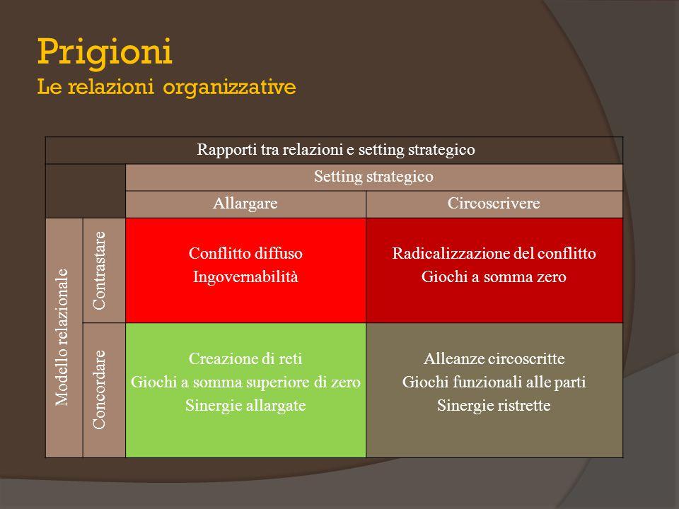 Prigioni Le relazioni organizzative