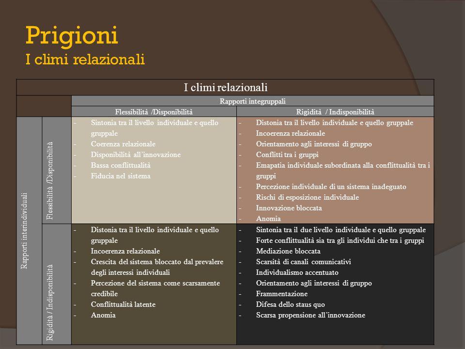 Prigioni I climi relazionali