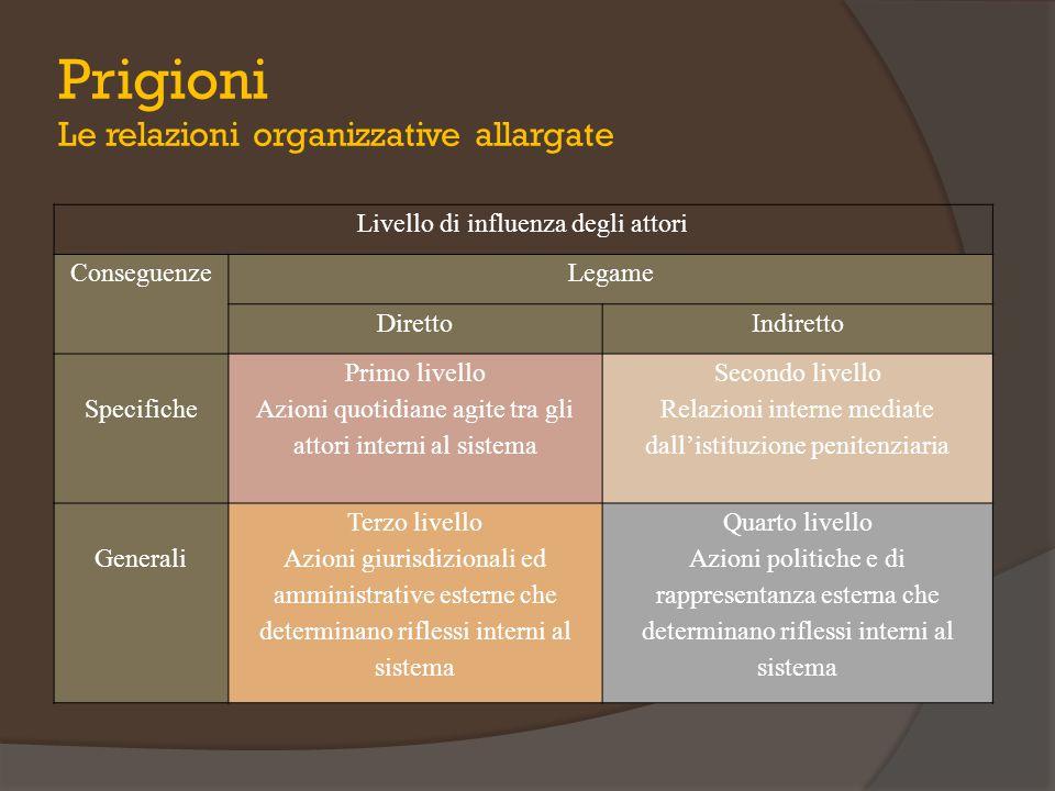 Prigioni Le relazioni organizzative allargate