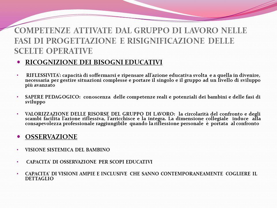 COMPETENZE ATTIVATE DAL GRUPPO DI LAVORO NELLE FASI DI PROGETTAZIONE E RISIGNIFICAZIONE DELLE SCELTE OPERATIVE