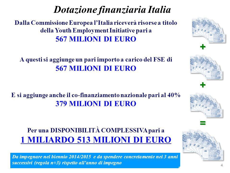 Dotazione finanziaria Italia