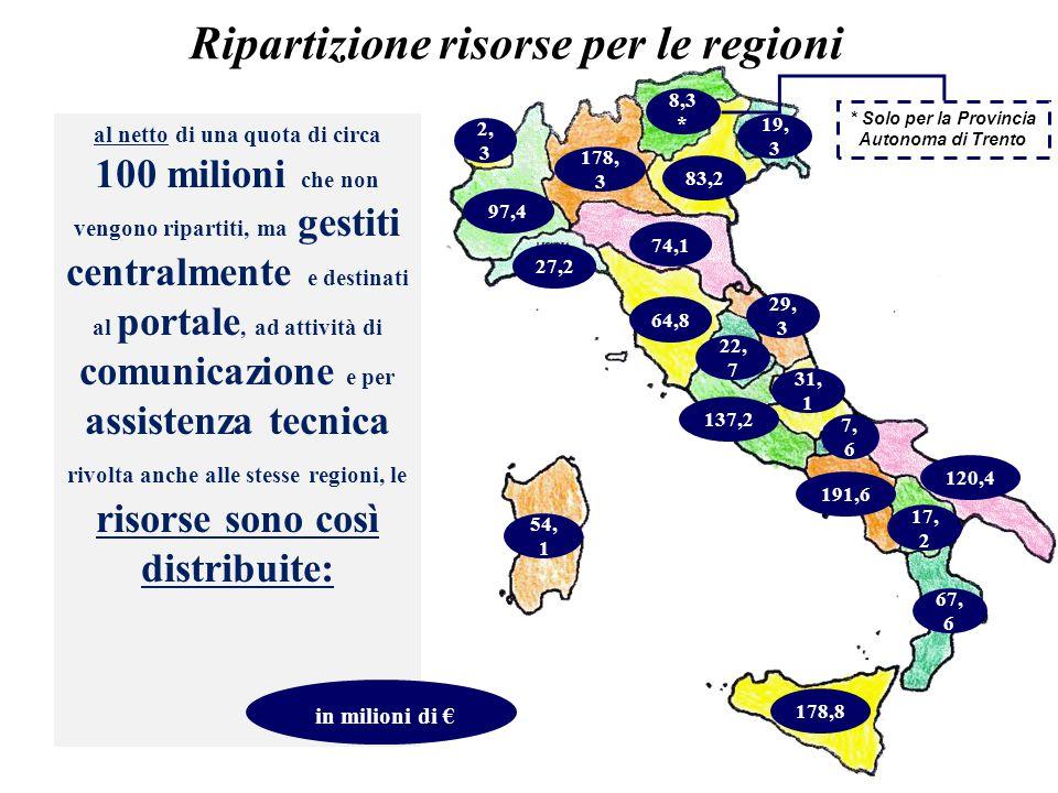 Ripartizione risorse per le regioni