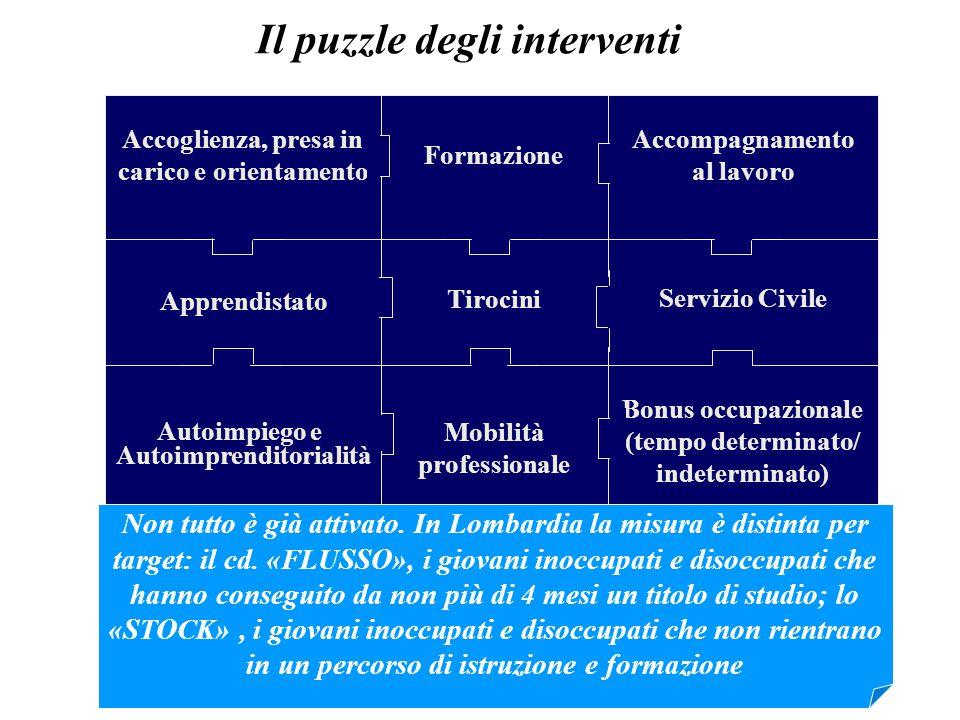 Il puzzle degli interventi