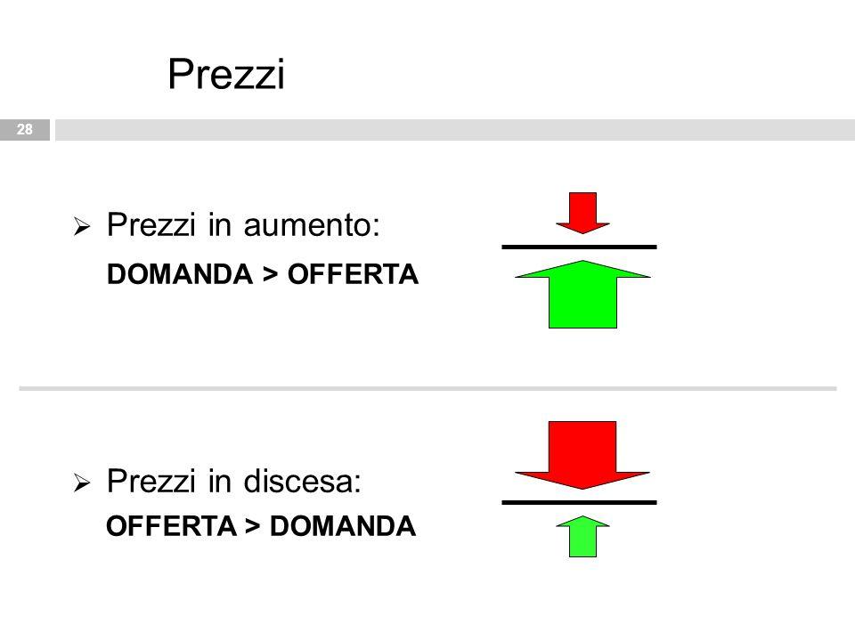 Prezzi Prezzi in aumento: DOMANDA > OFFERTA Prezzi in discesa: