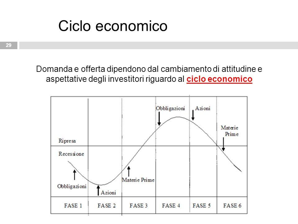 Ciclo economico Domanda e offerta dipendono dal cambiamento di attitudine e aspettative degli investitori riguardo al ciclo economico.