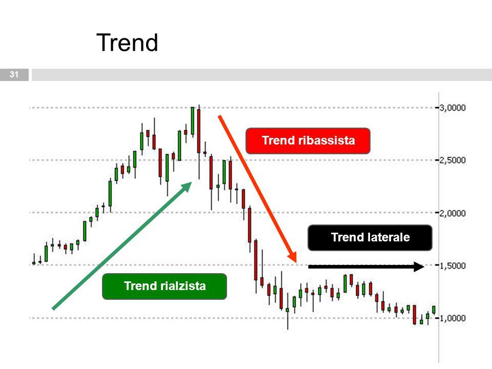 Trend Trend ribassista Trend laterale Trend rialzista