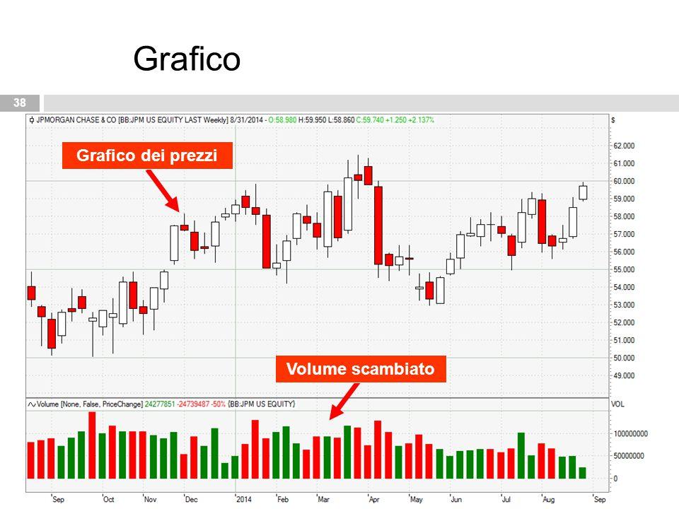 Grafico Grafico dei prezzi Volume scambiato
