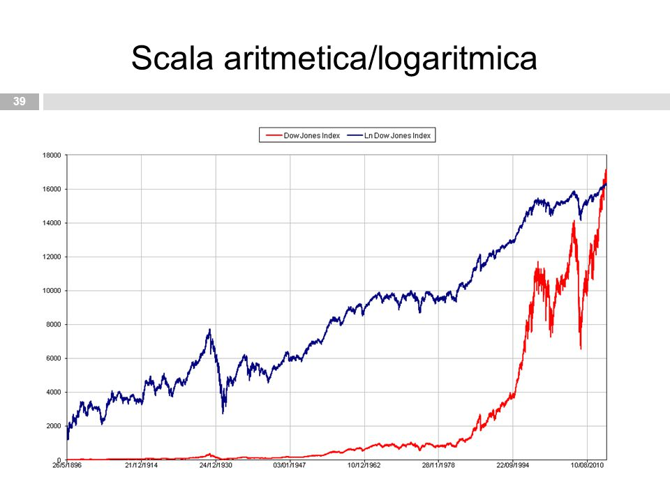 Scala aritmetica/logaritmica