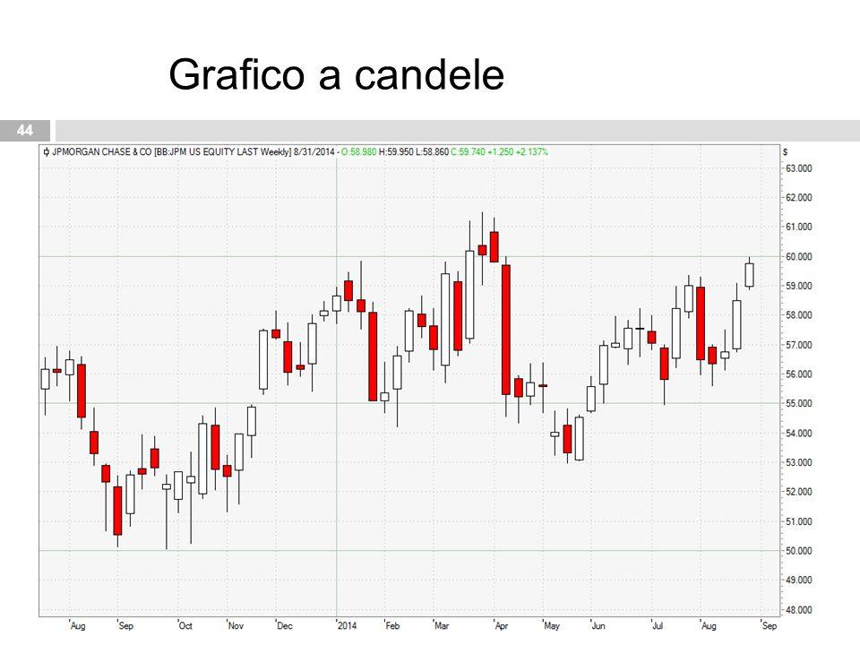 Grafico a candele