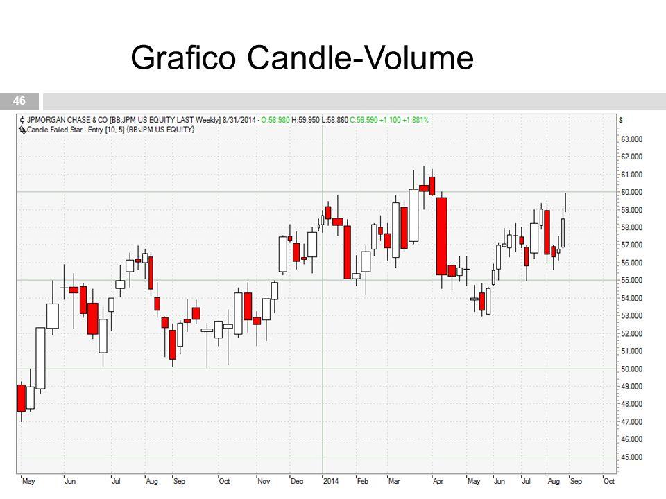 Grafico Candle-Volume
