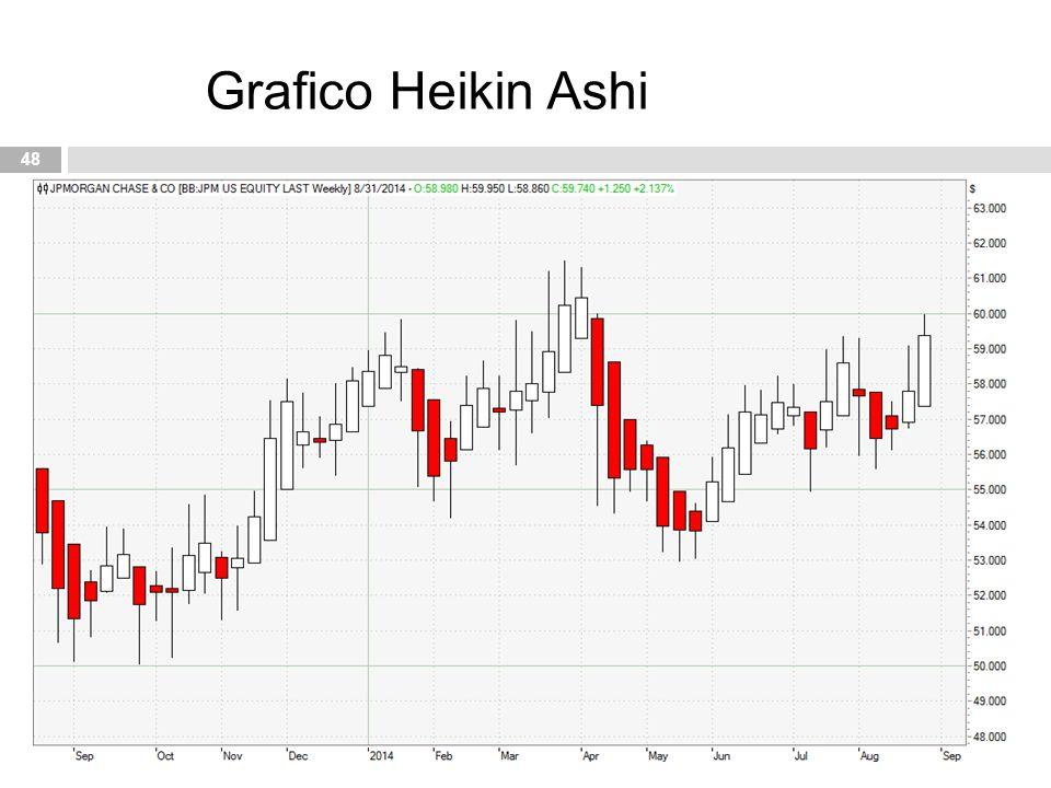 Grafico Heikin Ashi
