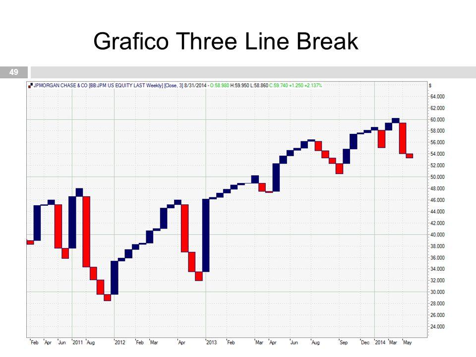 Grafico Three Line Break