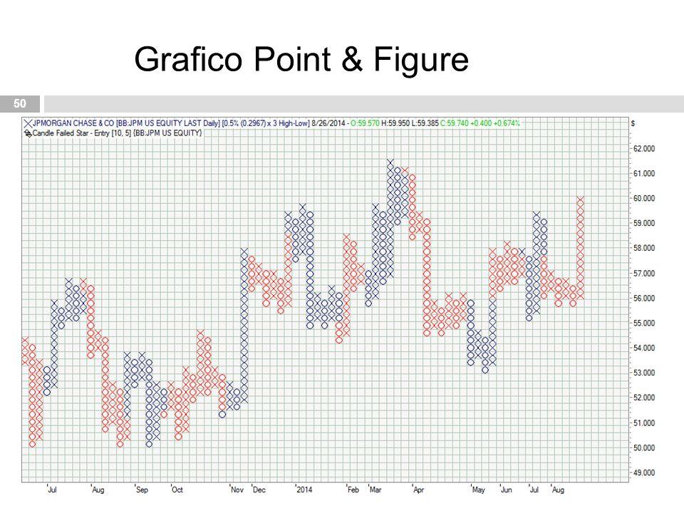 Grafico Point & Figure