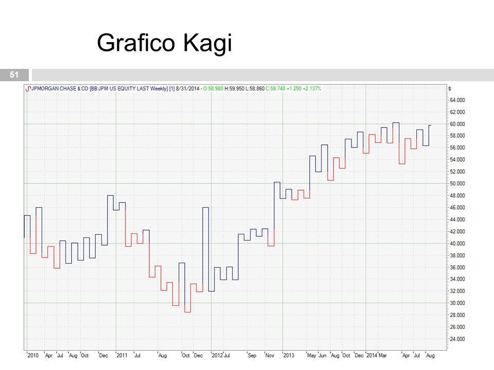 Grafico Kagi
