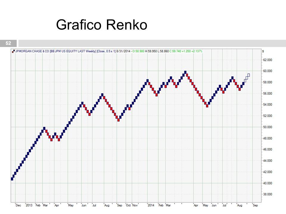 Grafico Renko