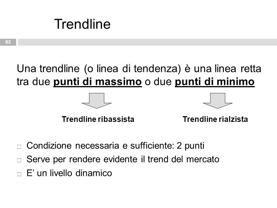 Trendline Una trendline (o linea di tendenza) è una linea retta