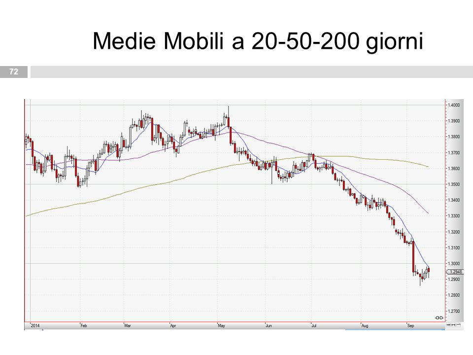Medie Mobili a 20-50-200 giorni