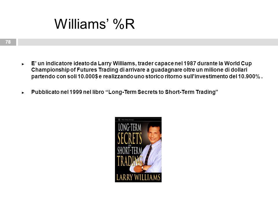 Williams' %R