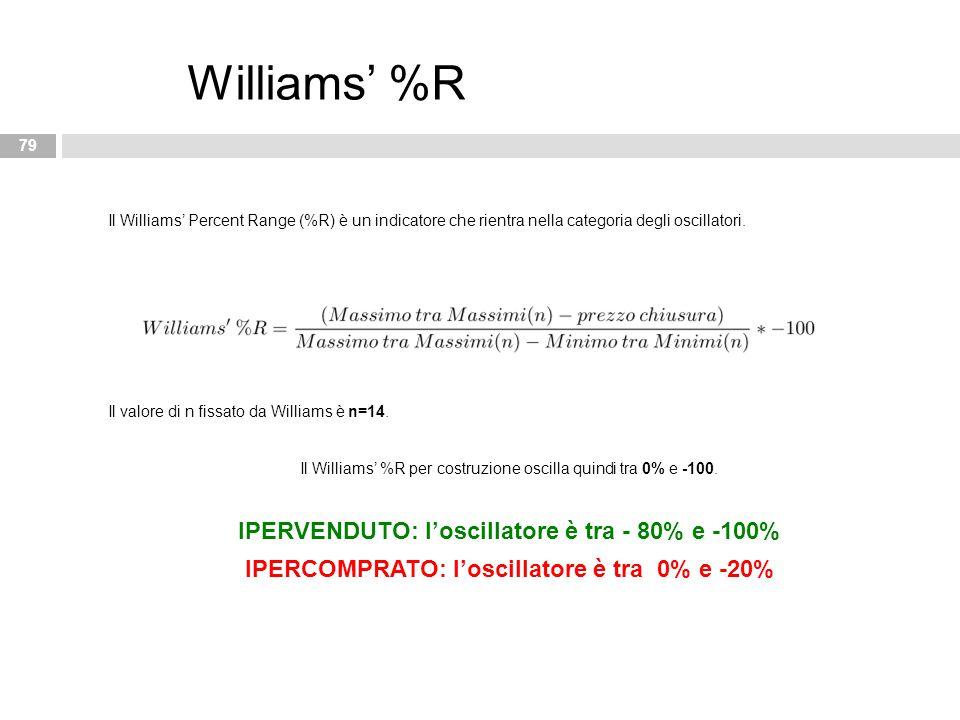 IPERCOMPRATO: l'oscillatore è tra 0% e -20%