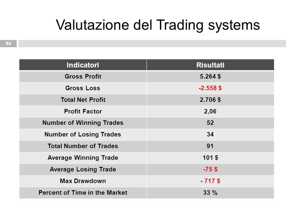 Valutazione del Trading systems