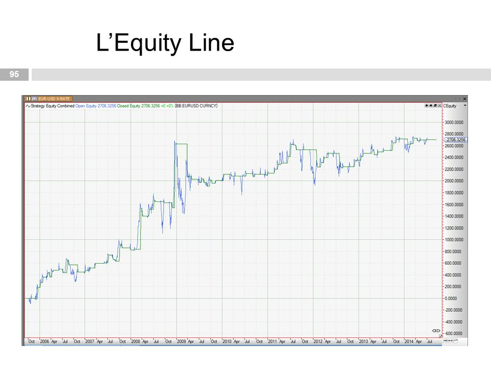 L'Equity Line