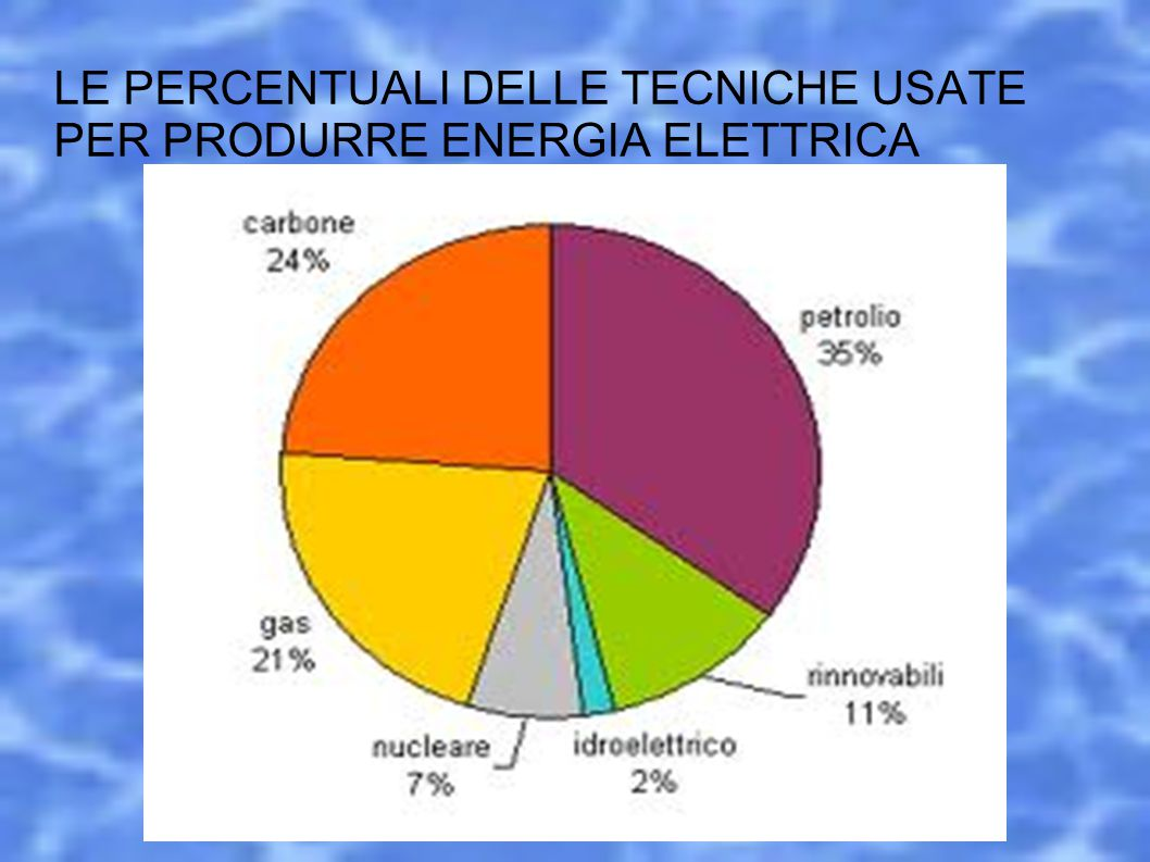 LE PERCENTUALI DELLE TECNICHE USATE PER PRODURRE ENERGIA ELETTRICA