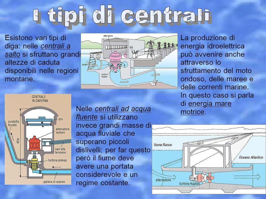 I tipi di centrali Esistono vari tipi di diga: nelle centrali a salto si sfruttano grandi altezze di caduta disponibili nelle regioni montane.