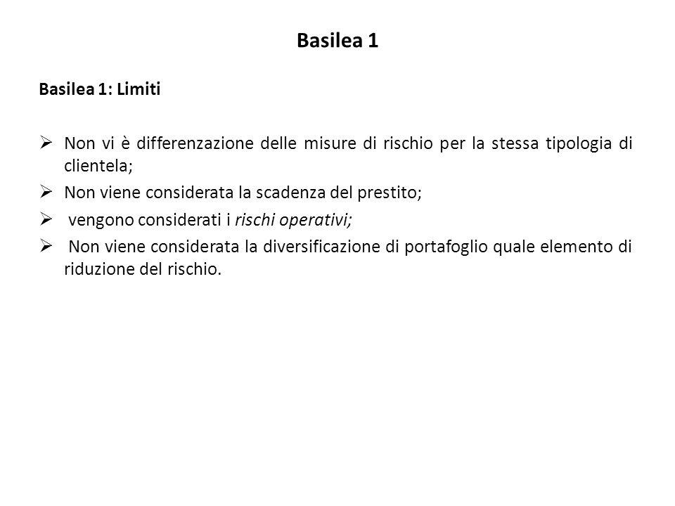 Basilea 1 Basilea 1: Limiti