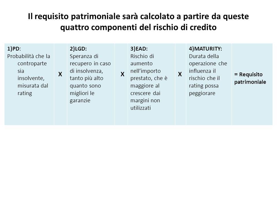 Il requisito patrimoniale sarà calcolato a partire da queste quattro componenti del rischio di credito