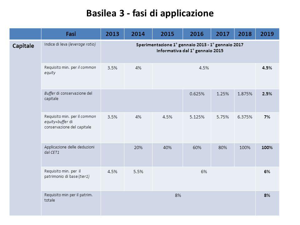 Basilea 3 - fasi di applicazione