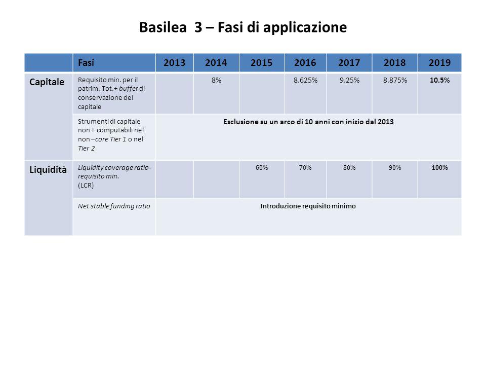 Basilea 3 – Fasi di applicazione