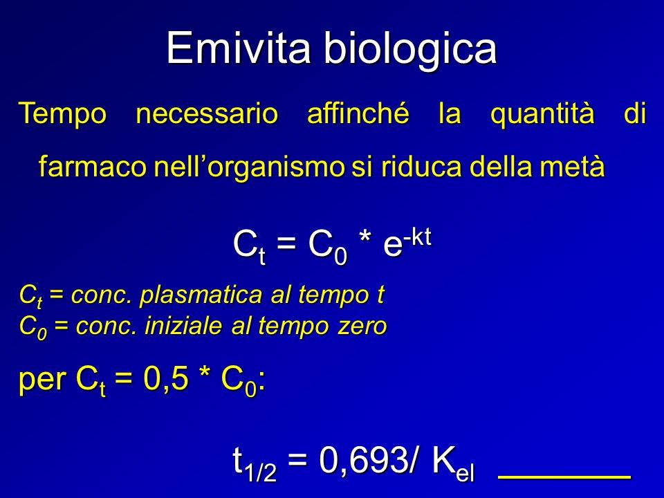 Emivita biologica Ct = C0 * e-kt t1/2 = 0,693/ Kel per Ct = 0,5 * C0:
