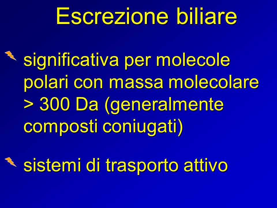 Escrezione biliare significativa per molecole polari con massa molecolare > 300 Da (generalmente composti coniugati)