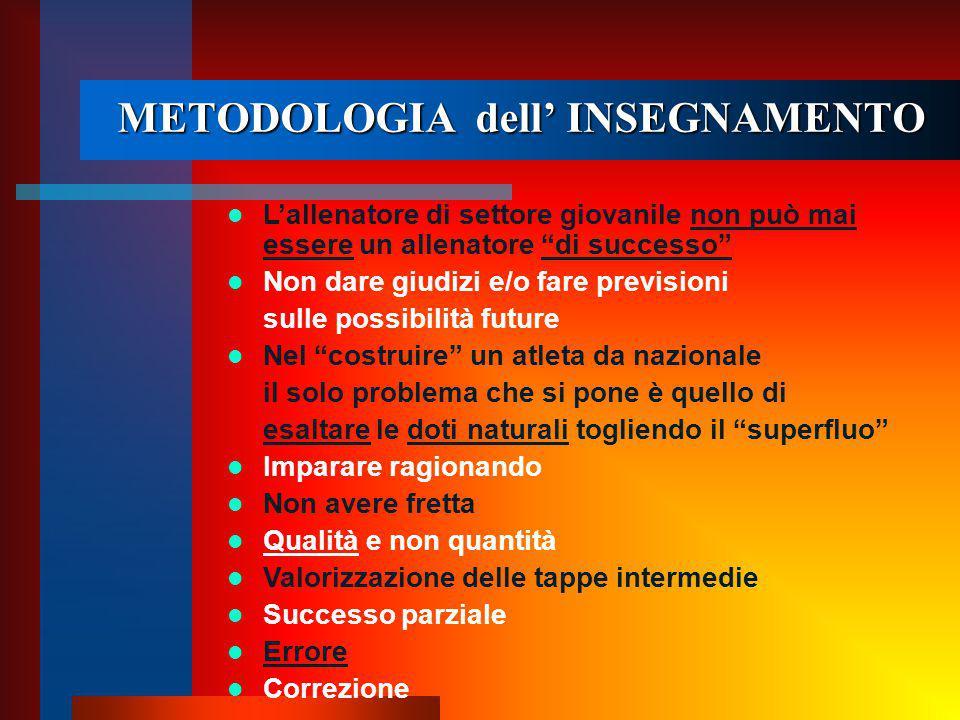 METODOLOGIA dell' INSEGNAMENTO