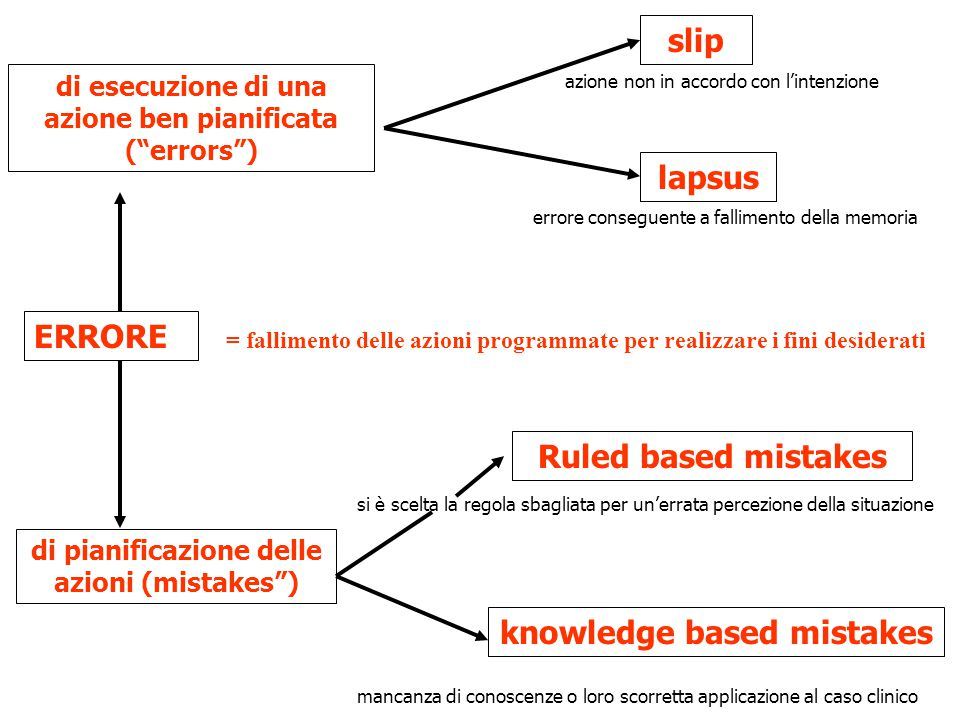 slip lapsus Ruled based mistakes knowledge based mistakes