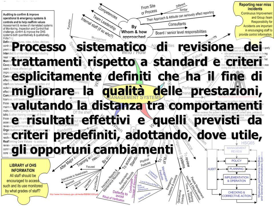 Processo sistematico di revisione dei trattamenti rispetto a standard e criteri esplicitamente definiti che ha il fine di migliorare la qualità delle prestazioni, valutando la distanza tra comportamenti e risultati effettivi e quelli previsti da criteri predefiniti, adottando, dove utile, gli opportuni cambiamenti