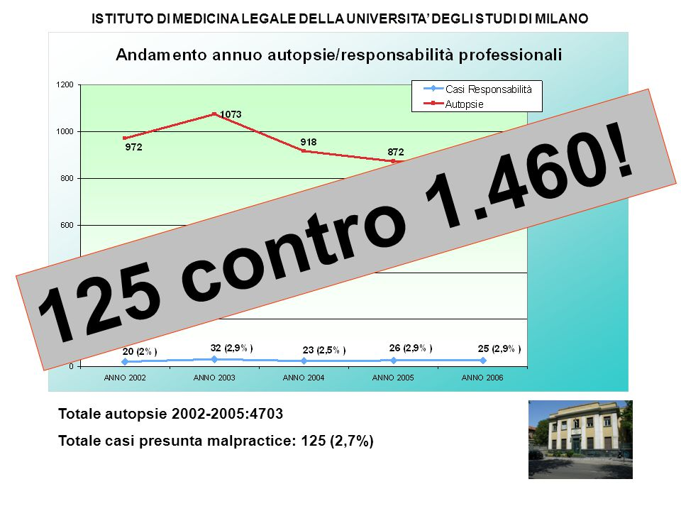 125 contro 1.460! Totale autopsie 2002-2005:4703