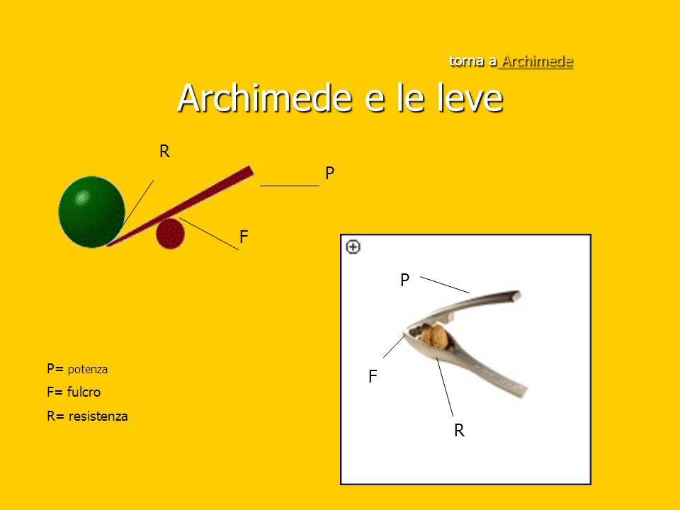 torna a Archimede Archimede e le leve