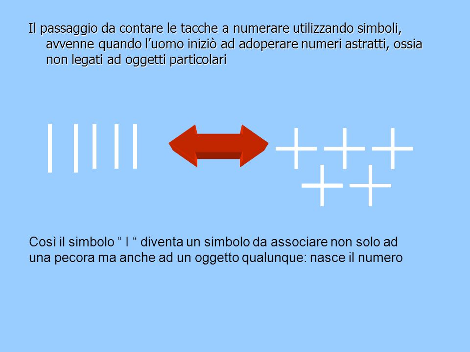 Il passaggio da contare le tacche a numerare utilizzando simboli, avvenne quando l'uomo iniziò ad adoperare numeri astratti, ossia non legati ad oggetti particolari