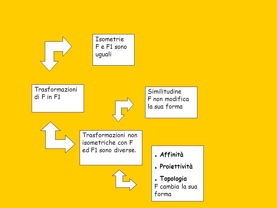 . Affinità . Proiettività . Topologia Isometrie F e F1 sono uguali