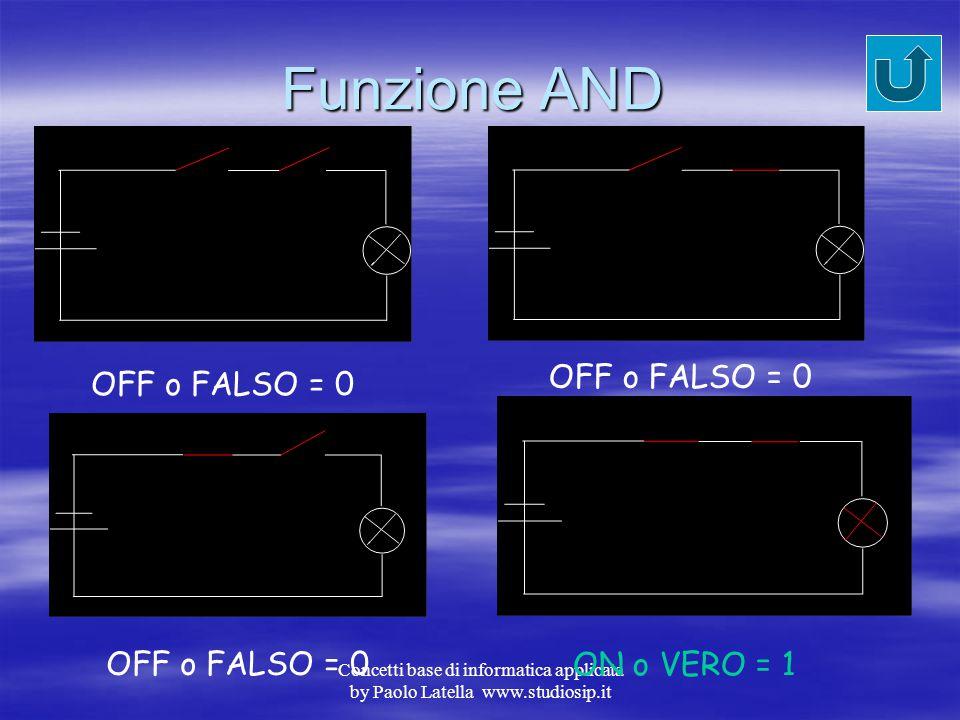 Funzione AND OFF o FALSO = 0 OFF o FALSO = 0 OFF o FALSO = 0