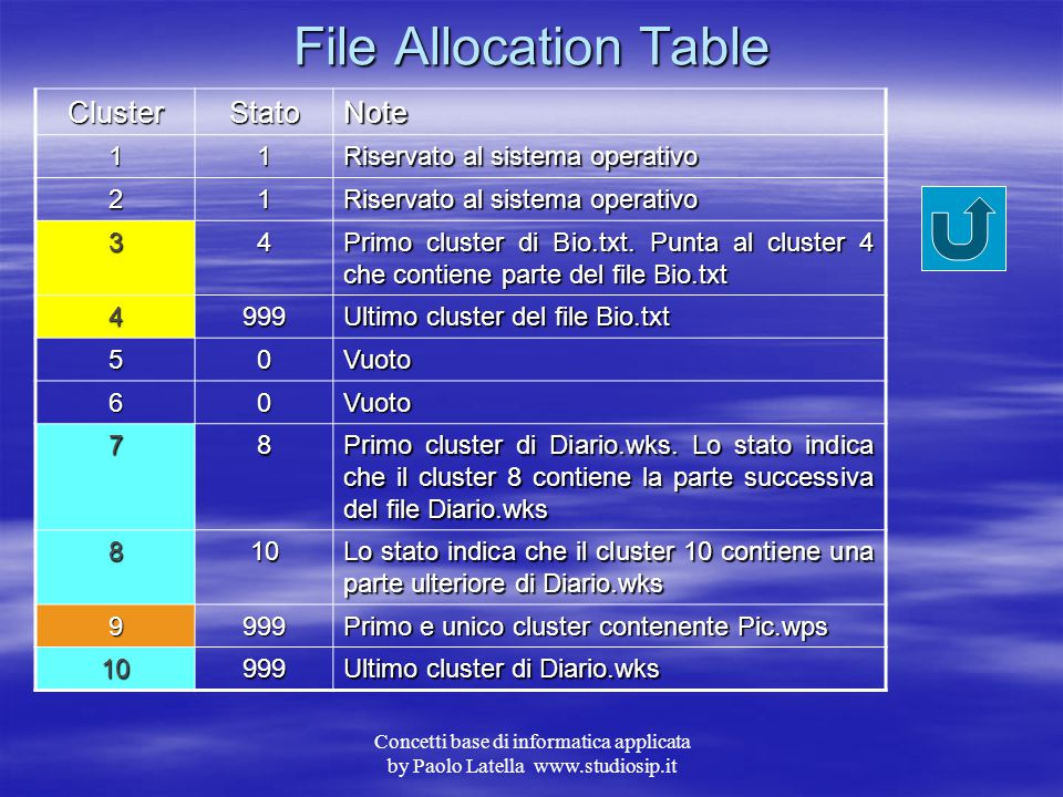 File Allocation Table Cluster Stato Note 1