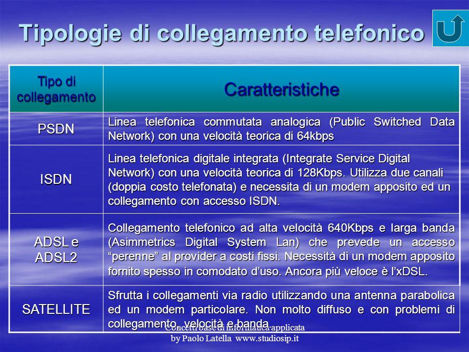 Tipologie di collegamento telefonico