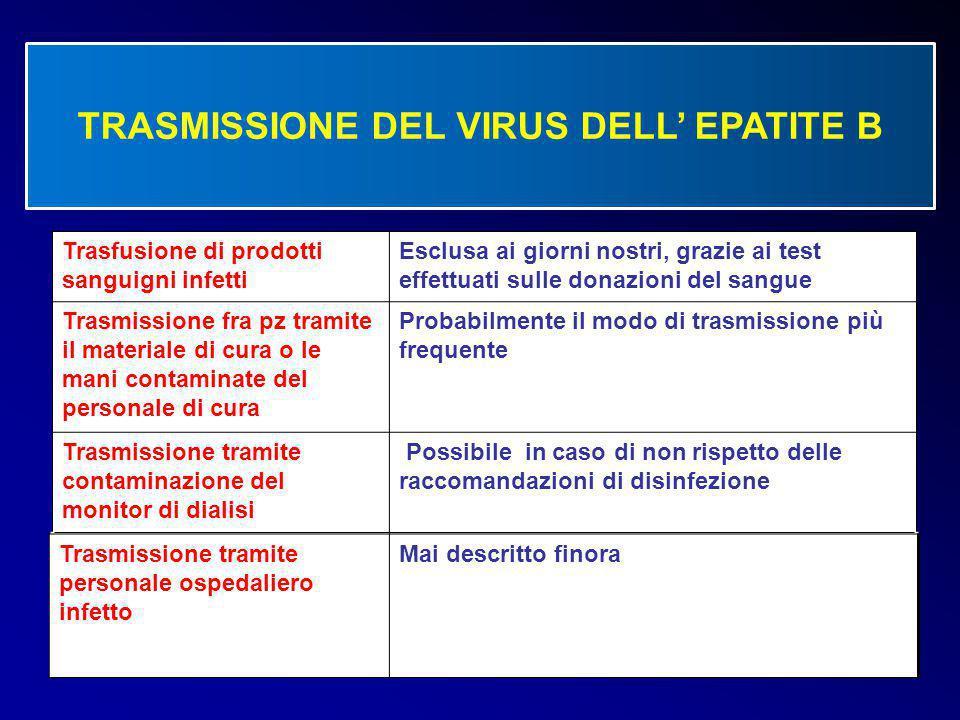 TRASMISSIONE DEL VIRUS DELL' EPATITE B