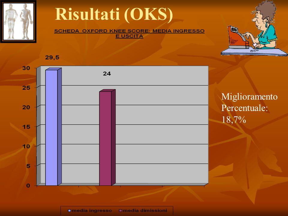Risultati (OKS) Miglioramento Percentuale: 18,7%