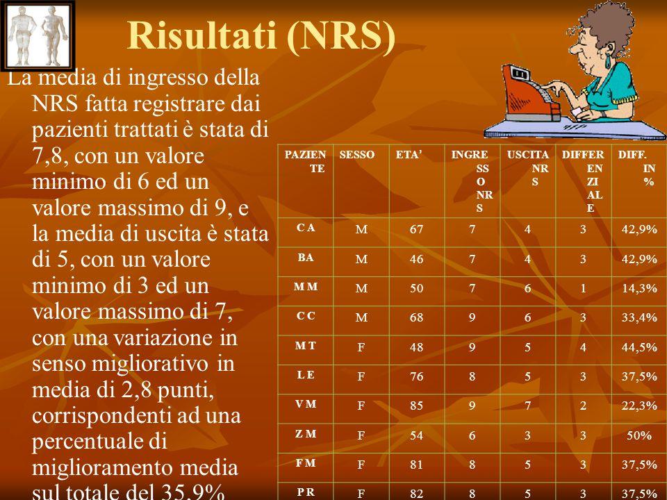 Risultati (NRS)