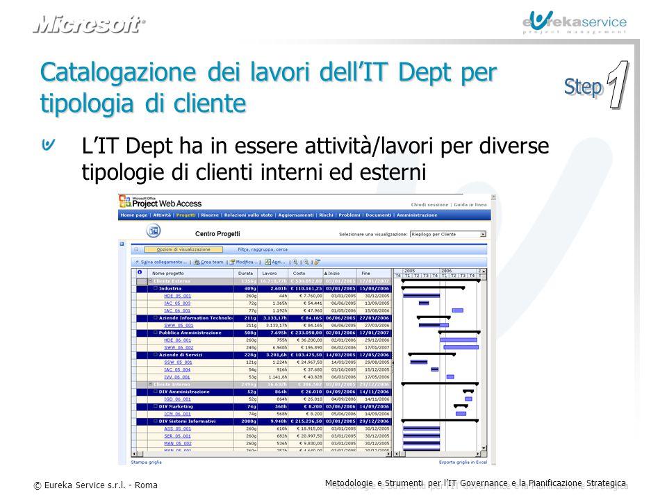 Catalogazione dei lavori dell'IT Dept per tipologia di cliente
